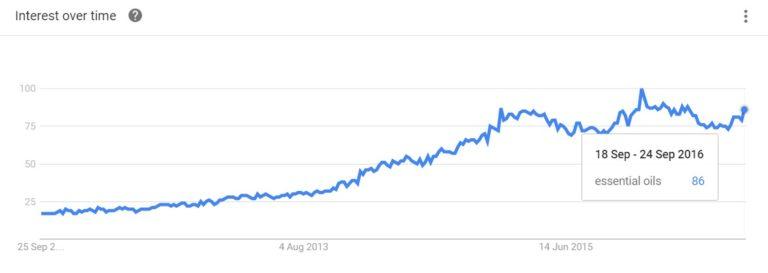 Essential oils Trends